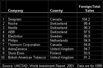 Statistics from the World Investment Report 2001