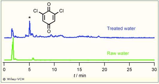 Chlorination graph
