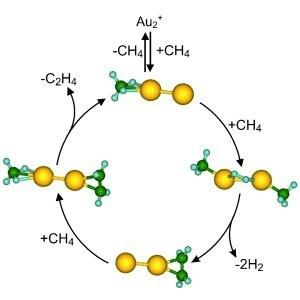 methane to ethane using a golden cat (Credit: Bernhardt et al/Wiley-VCH)